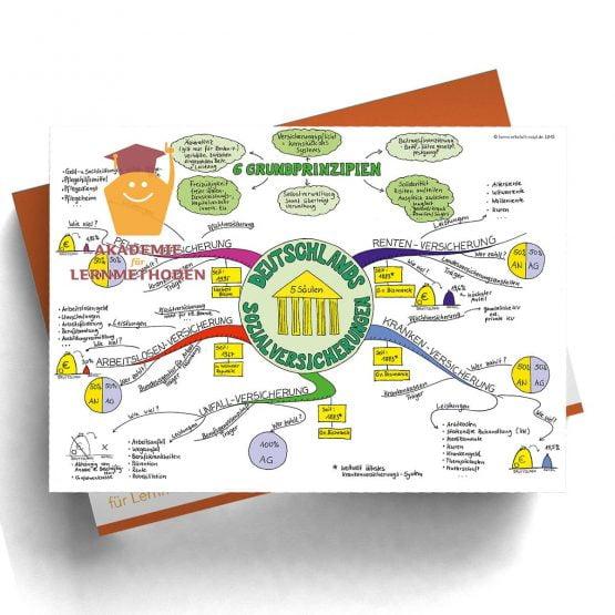 Mindmap Sozialversicherungen in Deutschland -  Papierformat
