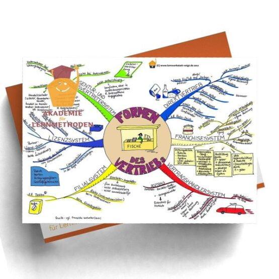 Mindmap Vertriebswege- eine Systematik in Papierformat