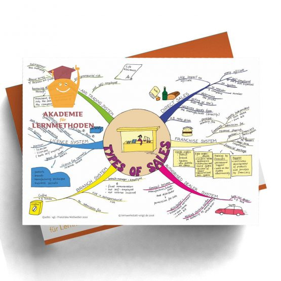 Mindmap types of sales in Digitalformat