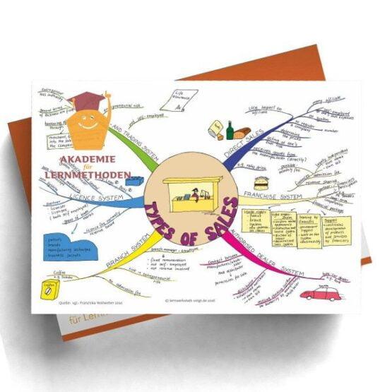 Mindmap types of sales in Digitalformat