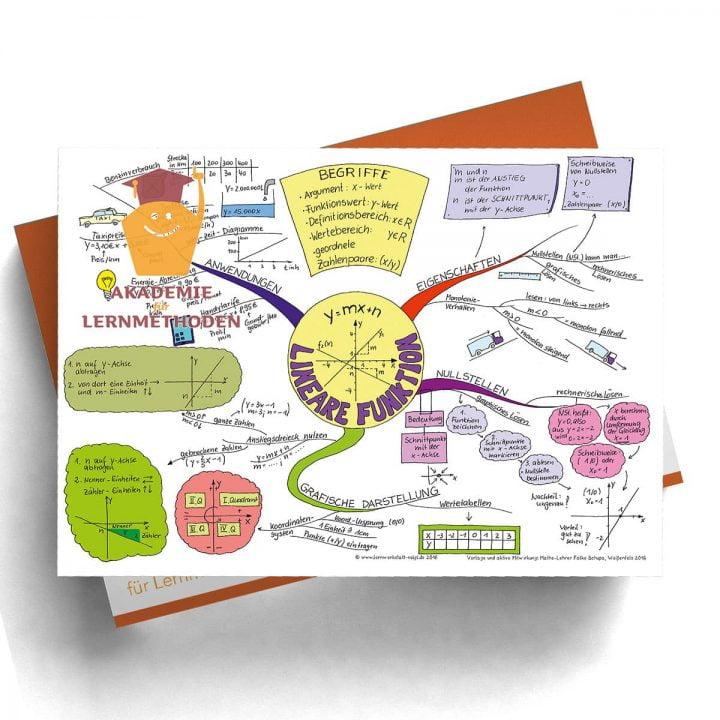 Mindmap Lineare Funktionen - Digitalformat