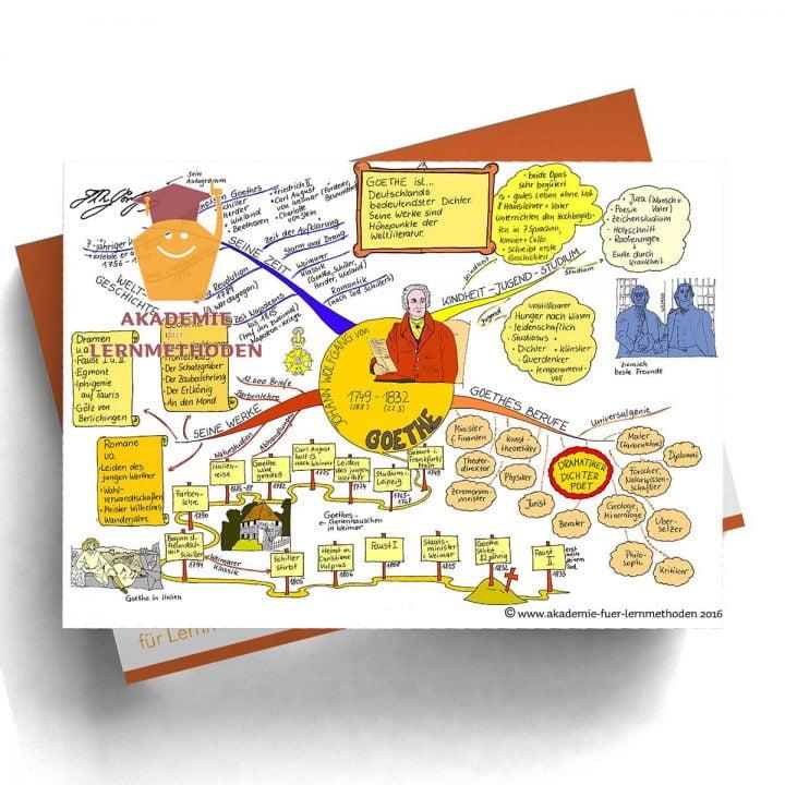 Mindmap Goethe - Papierformat