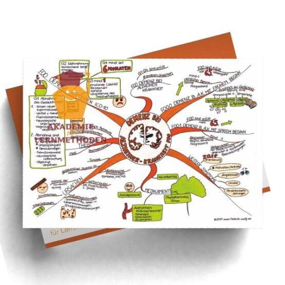 Mindmap zum Thema Demenz bei Alzheimer