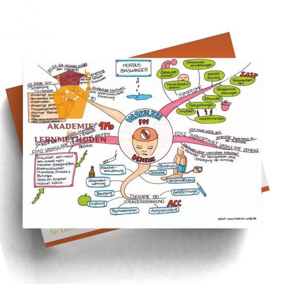 Mindmap zum Thema Vaskuläre Demenz