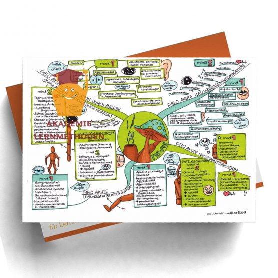 Mindmap zum Thema Stimulantien, Halluzinogene, Nikotin, Lösungsmittel