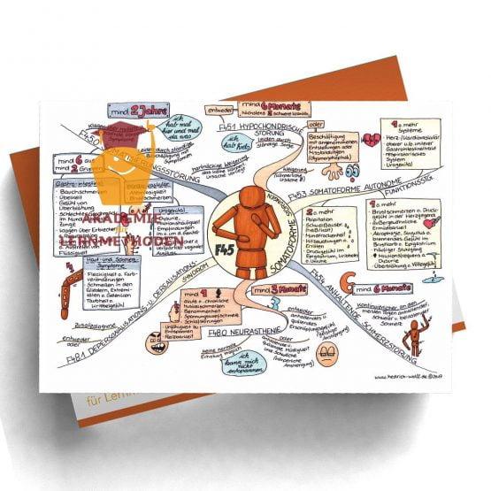 Mindmap zum Thema Somatoforme_Störungen