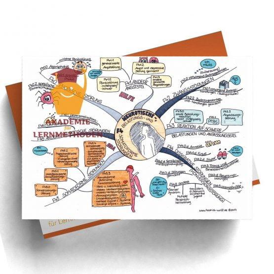 Mindmap zum Thema Neurotische_Somatoforme_Störungen