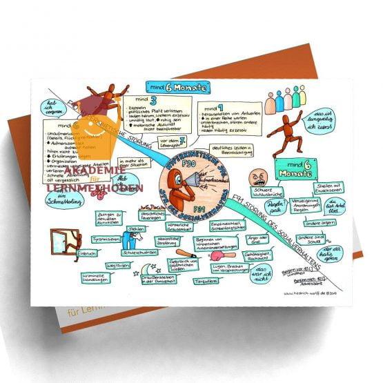 Mindmap zum Thema hyperkinetische Störungen