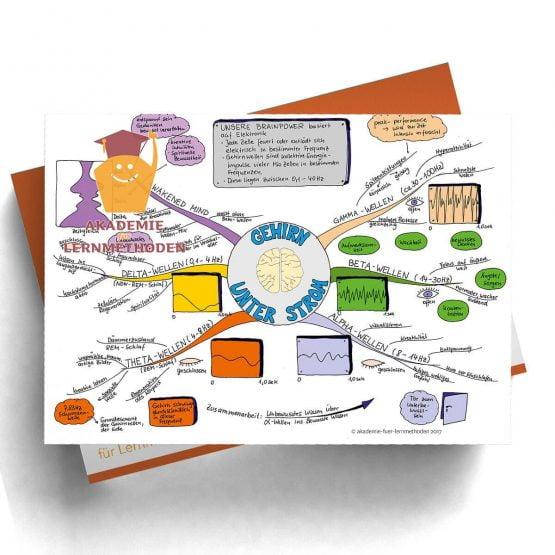 Mindmap Gehirn unter Strom  - Papierformat