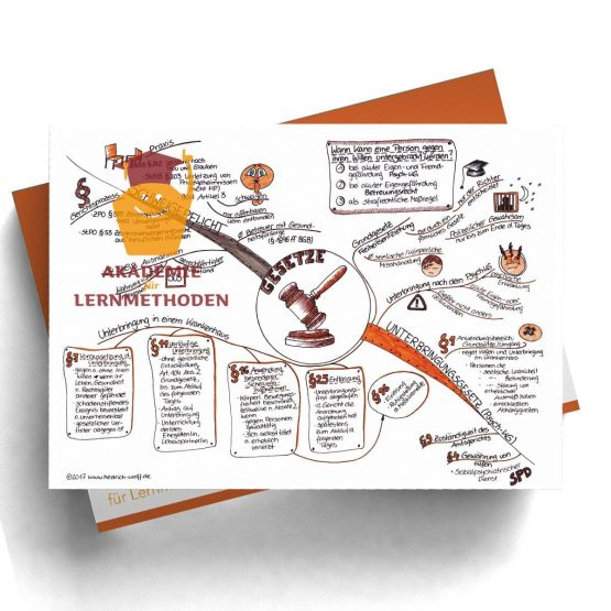 Mindmap zum Thema Gesetzeskunde 2