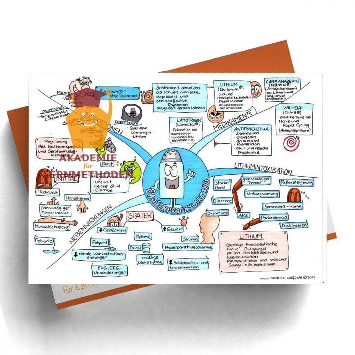 Mindmap zum Thema Phasenprophylaktika