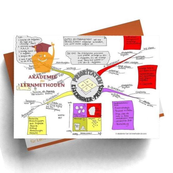 Mindmap zum Thema Prioritäten setzen nach dem Eisenhower-Prinzip in Farbe