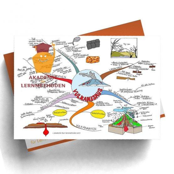 Mindmap zum Thema Vulkanismus in Farbe