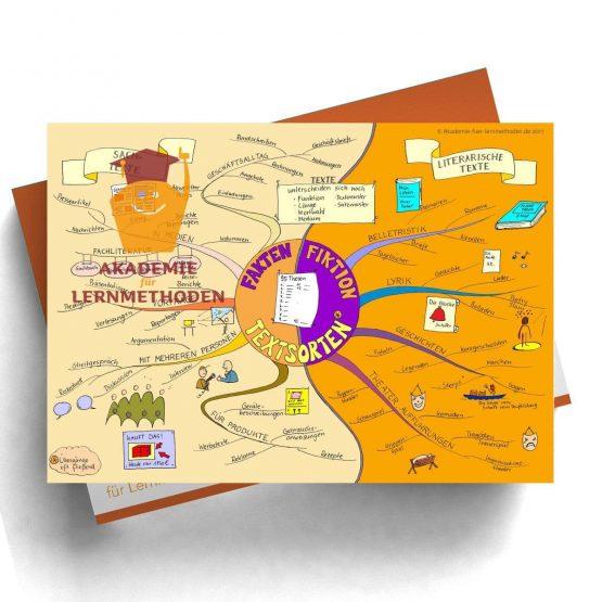 Mindmap Textsorten - Papierformat
