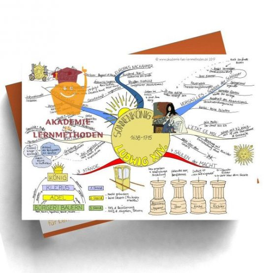 Mindmap zum Thema Ludwig XIV. in Farbe