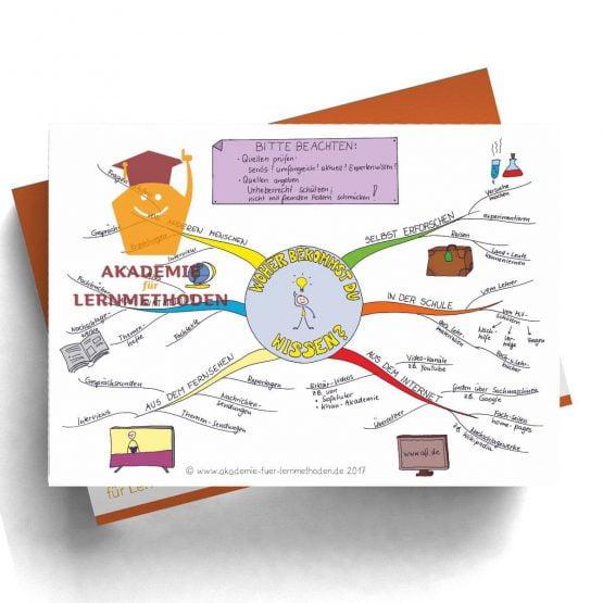 Mindmap zum Thema Woher bekommst du dein Wissen? in Farbe