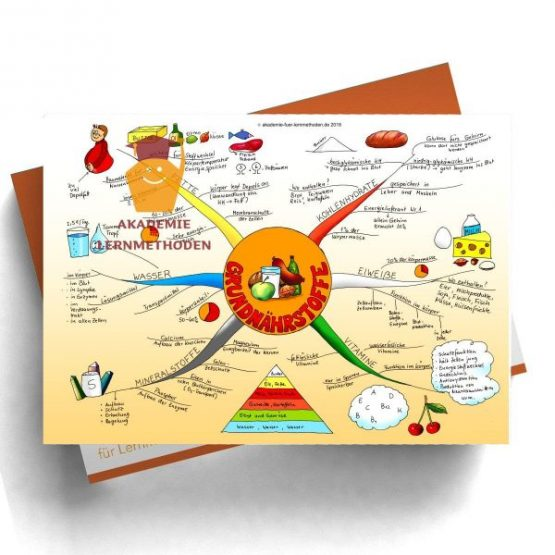 Mindmap zum Thema Grundnaehrstoffe