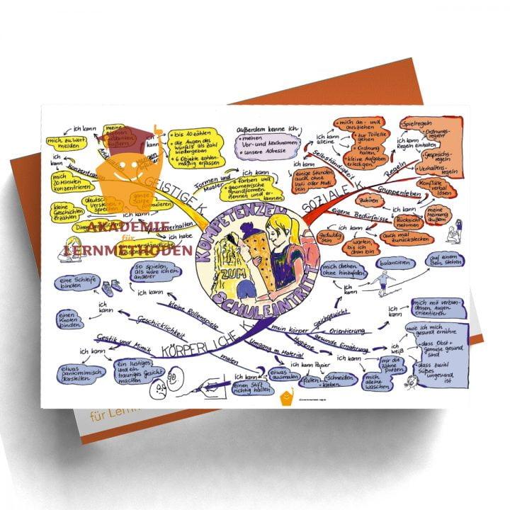 Mindmap zum Thema Kompetenzen in Farbe