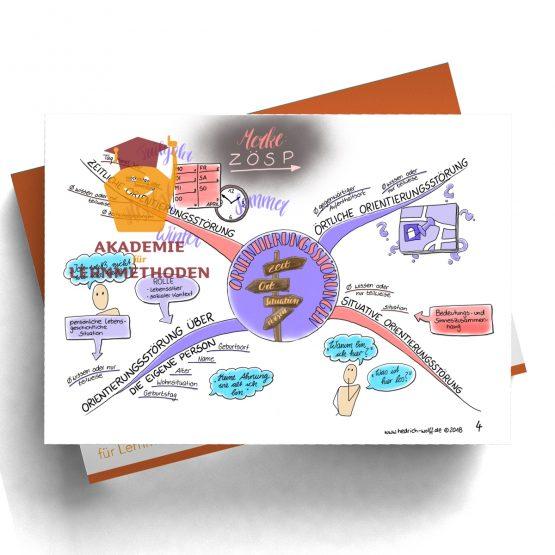 Mindmap zum Thema Orientierungsstörungen