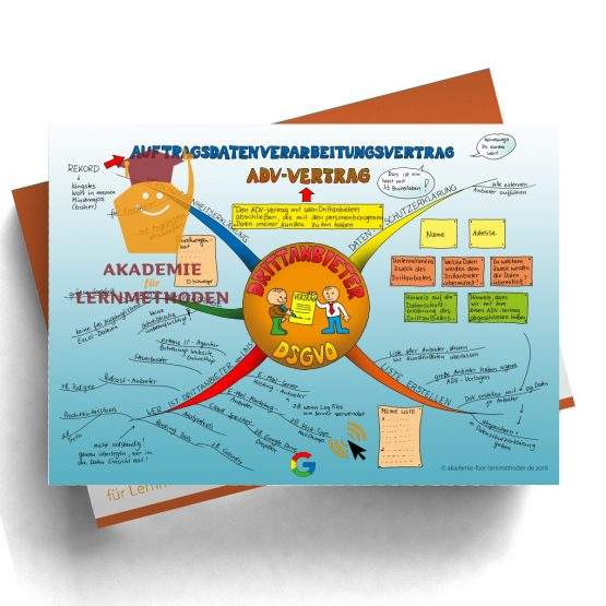 Mindmap zum Thema DSGVO-Drittanbieter in Farbe