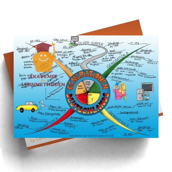 Mindmap zum Thema Generationen