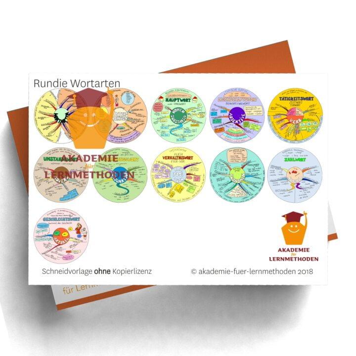 Mindmap zum Thema Rundi-Wortarten-einzeln in Farbe