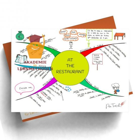 Mindmap zum Thema at-the-restaurant in Farbe