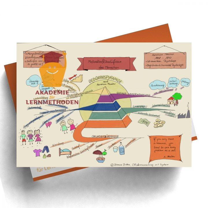 Mindmap zum Thema Bedürfnispyramide in Farbe