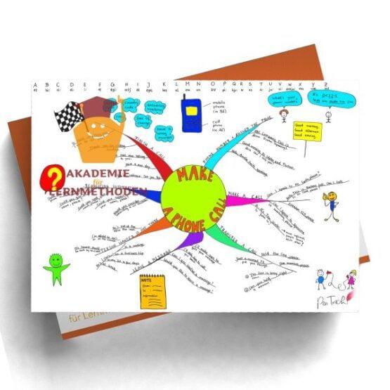 Mindmap zum Thema make-a-phone-call in Farbe