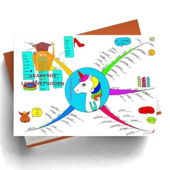 Mindmap zum Thema pronounce u in Farbe