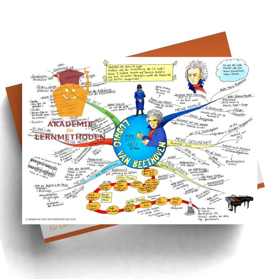 Mindmap zum Thema Beethoven in Farbe
