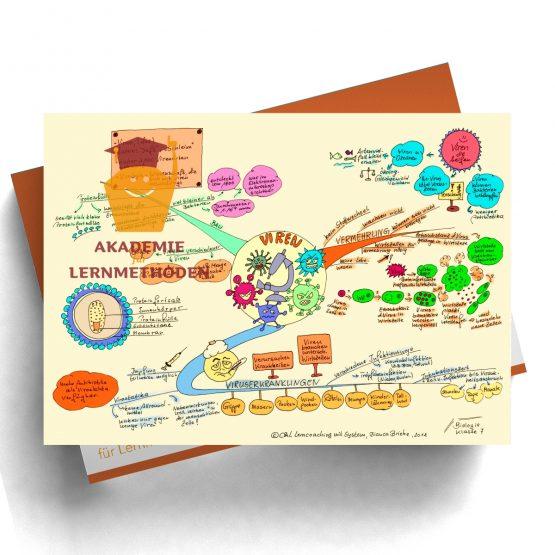Mindmap zum Thema Viren in Farbe