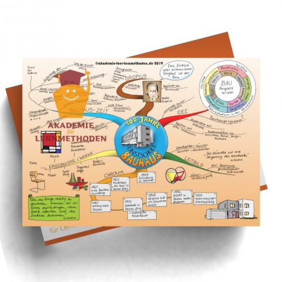 Mindmap zum Thema Bauhaus
