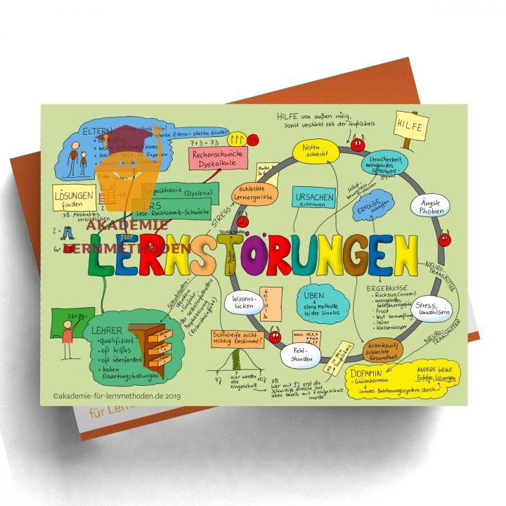 Mindmap zum Thema Lernförderung