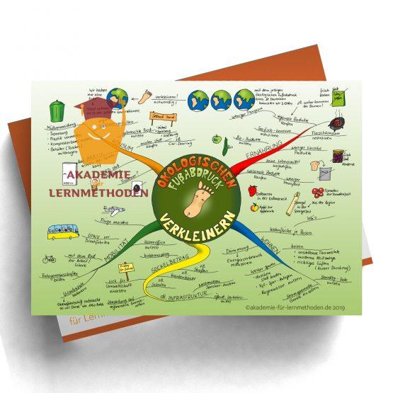 Mindmap zum Thema oekologischer_Fussabdruck in Farbe