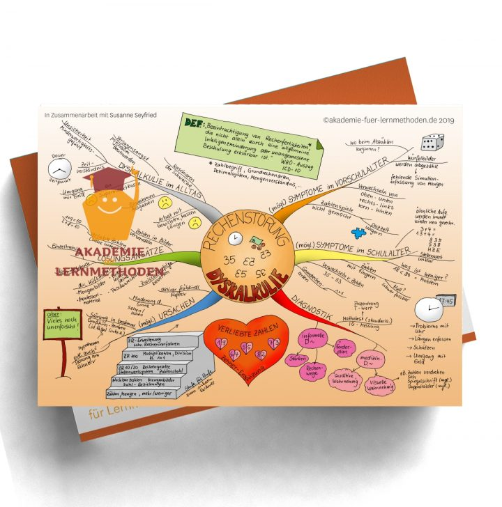 Mindmap zum Thema Dyskalkulie