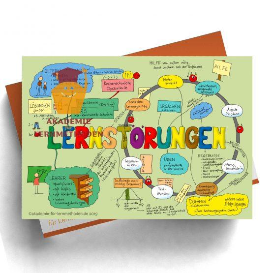 Mindmap zum Thema Lernstörung
