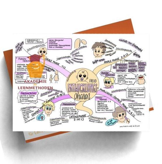 Mindmap zum Thema Psychoanalyse 1 Entwicklungsphasen