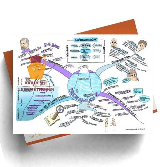 Mindmap zum Thema Psychoanalyse 2