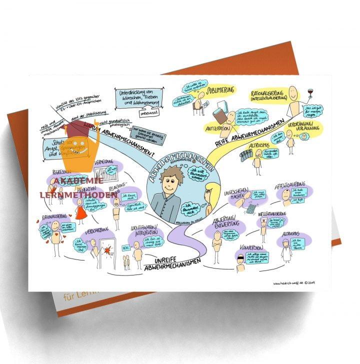 Mindmap zum Thema Psychoanalyse 3 mit Abwehrmechanismen