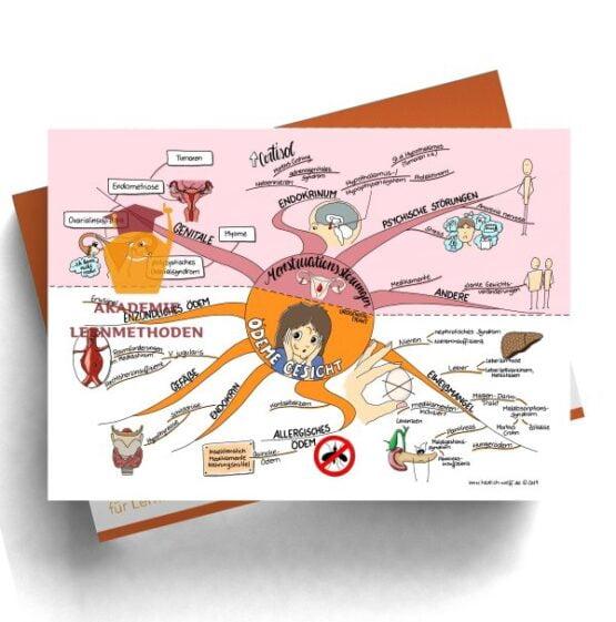 Mindmap zum Thema Menstruationstörungen - Ödeme Gesicht