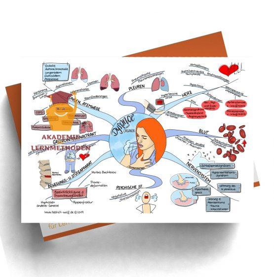 Mindmap zum Thema Dyspnoe nach Organen