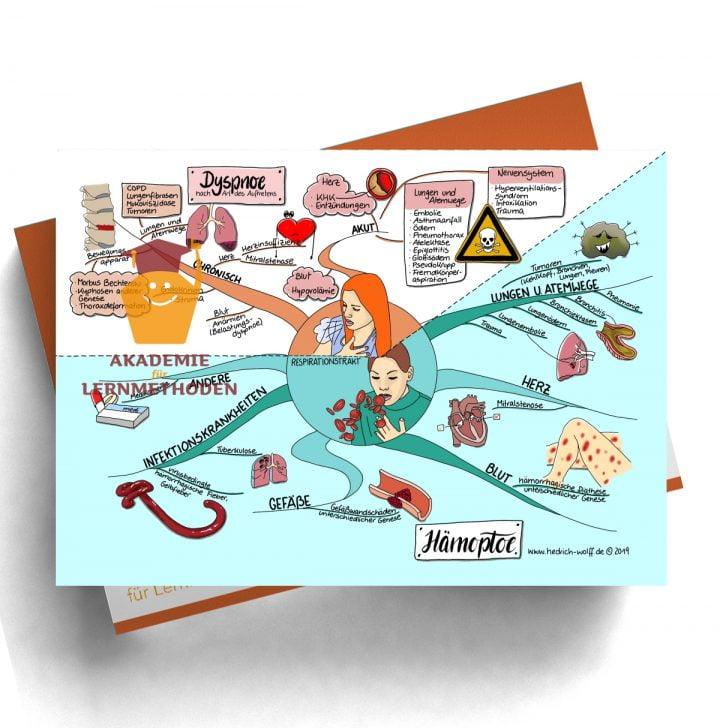 Mindmap zum Thema Dyspnoe nach Art des Autretens