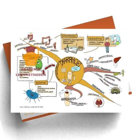 Mindmap zum Thema Diarrhoe
