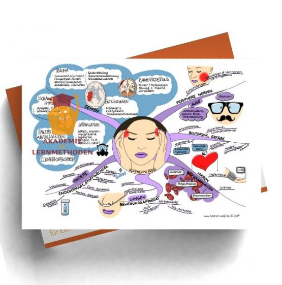 Mindmap zum Thema Kopfschmerzen