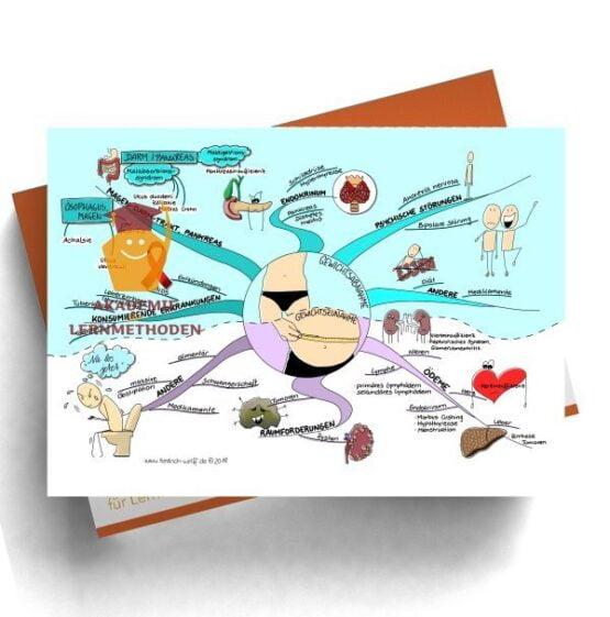 Mindmap zum Thema Gewichtsabnahme - Gewichtszunahme