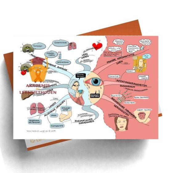Mindmap zum Thema Infektanfälligkeit und Konjunktivitis Iritis