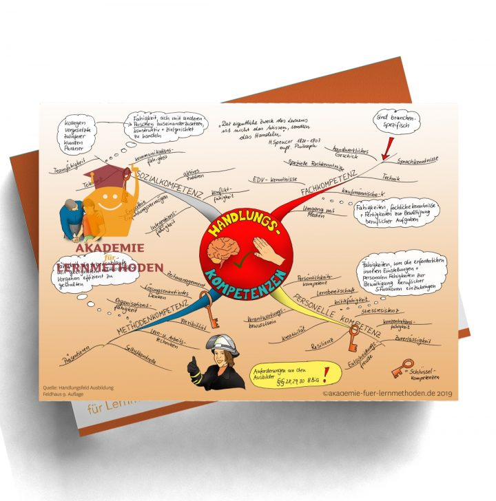 Mindmap zum Thema Handlungskompetenzen