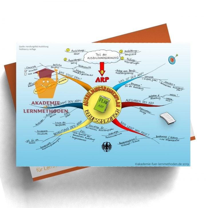 Mindmap zum Thema Ausbildungsrahmenplan