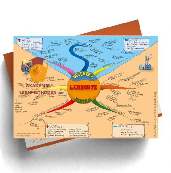 Mindmap über Lernorte für die AEVO